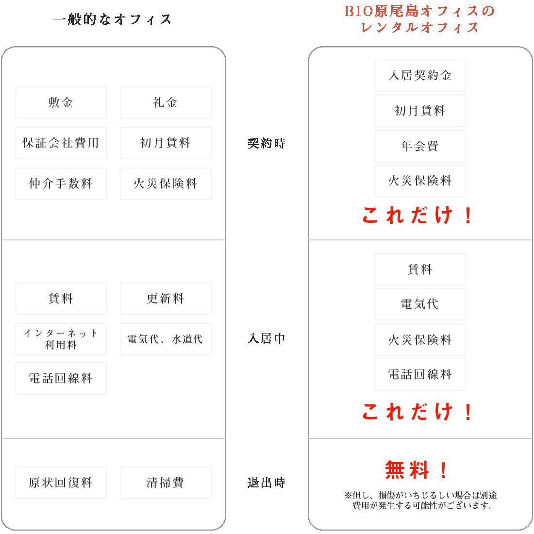 BIO原尾島オフィスのレンタルオフィス